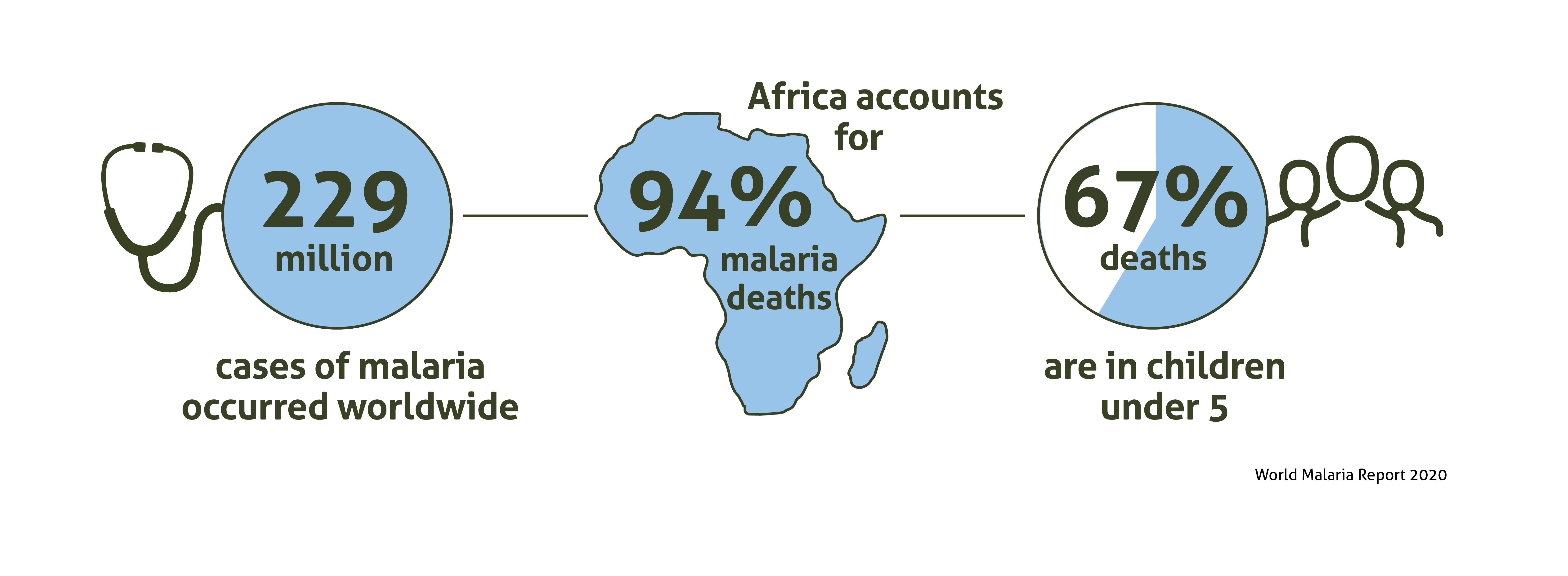An infographic on why malaria matters